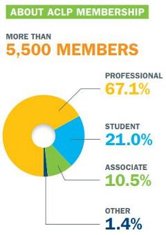 About ACLP More Than 5500 Members