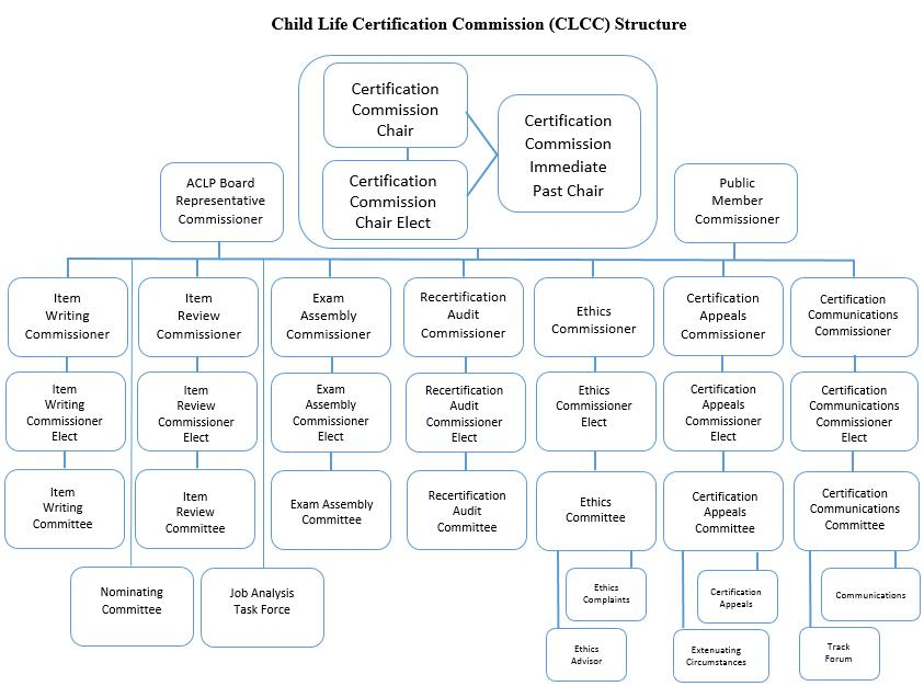Clcc Overview